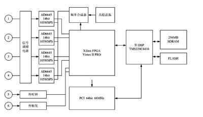 pci 6221内部采样电路图